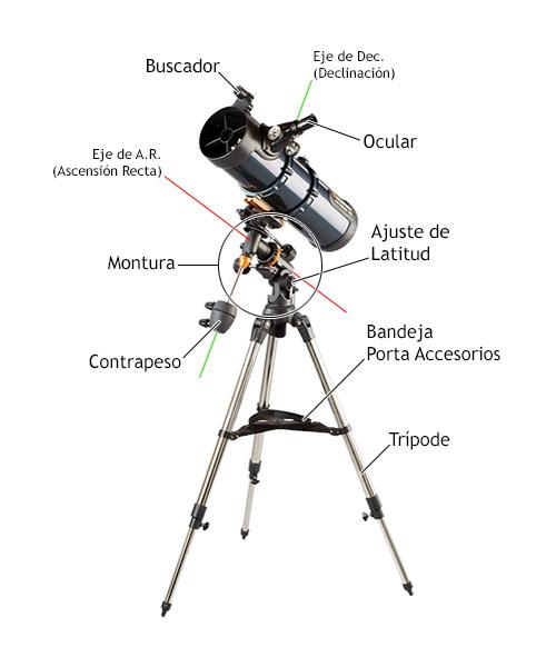 Características de los Telescopios